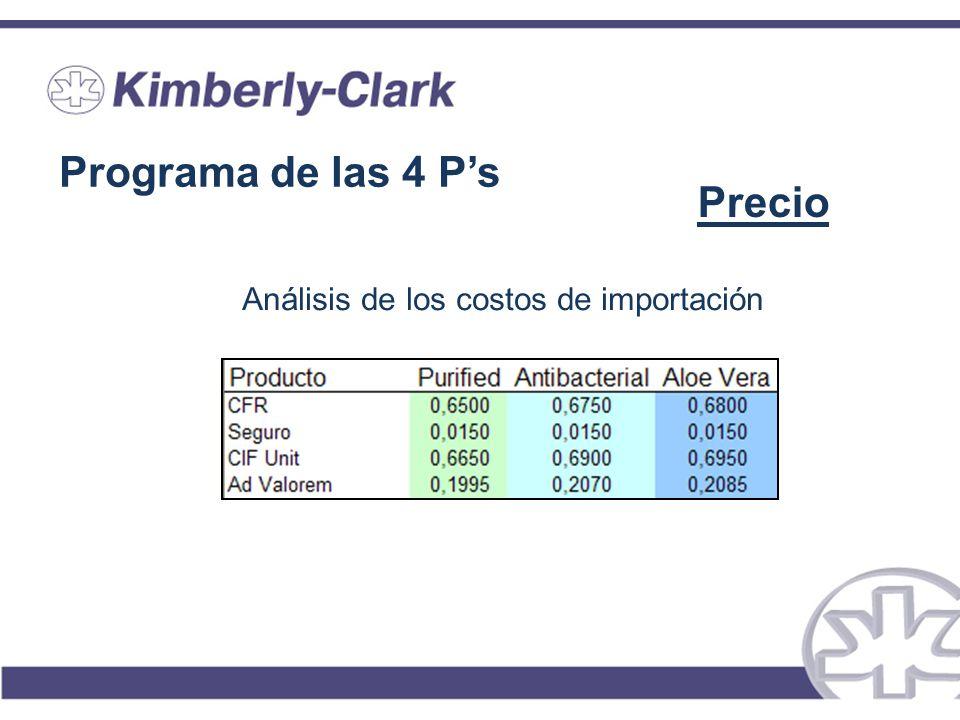 Programa de las 4 Ps Precio Análisis de los costos de importación