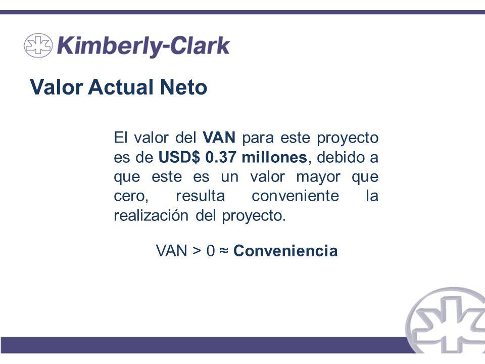 Valor Actual Neto El valor del VAN para este proyecto es de USD$ 0.37 millones, debido a que este es un valor mayor que cero, resulta conveniente la r