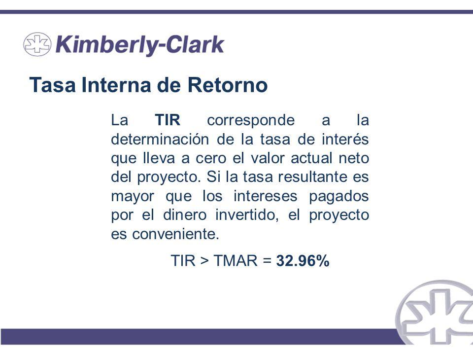 Tasa Interna de Retorno La TIR corresponde a la determinación de la tasa de interés que lleva a cero el valor actual neto del proyecto. Si la tasa res