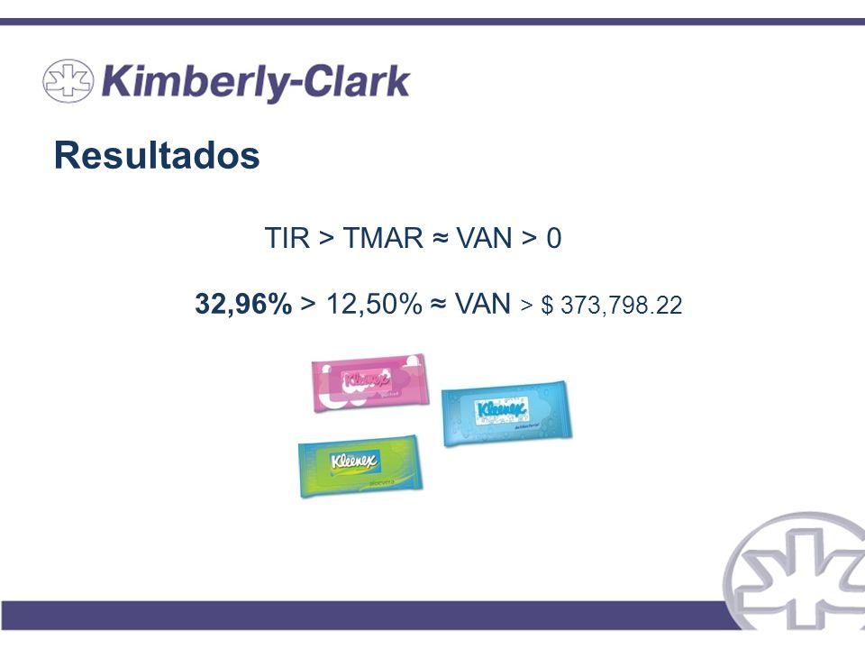 Resultados TIR > TMAR VAN > 0 32,96% > 12,50% VAN > $ 373,798.22