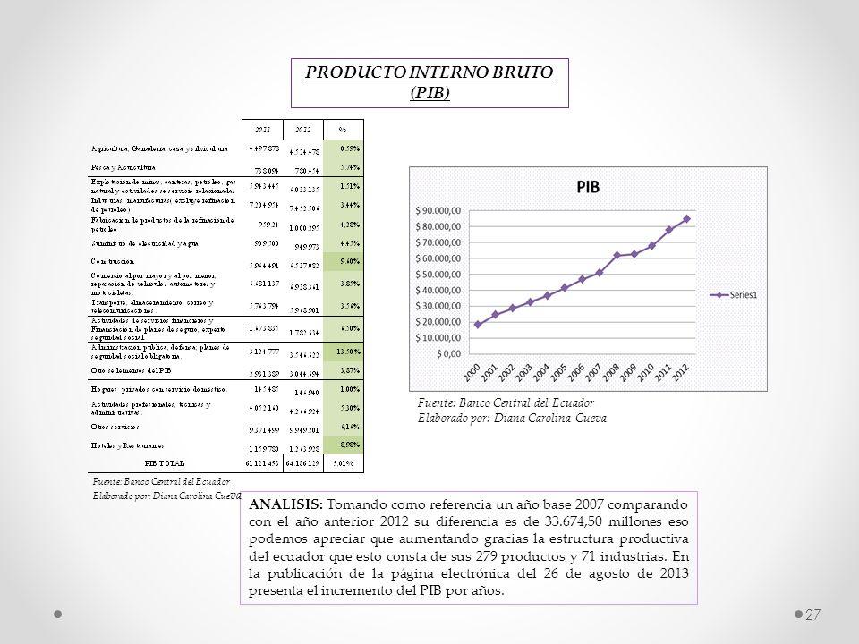 27 PRODUCTO INTERNO BRUTO (PIB) ANALISIS: Tomando como referencia un año base 2007 comparando con el año anterior 2012 su diferencia es de 33.674,50 m