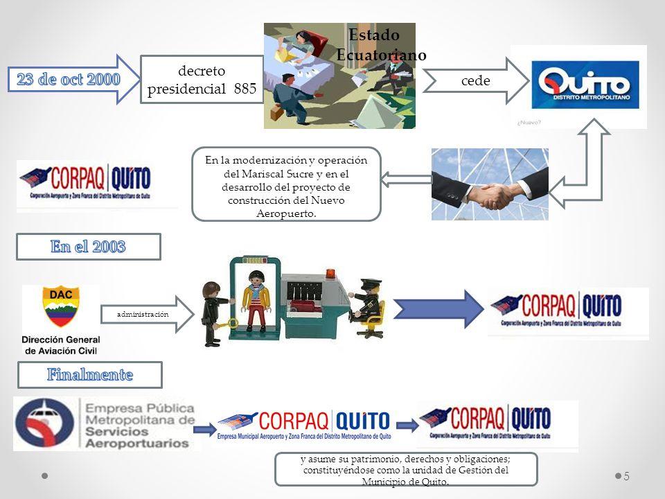 5 decreto presidencial 885 Estado Ecuatoriano cede En la modernización y operación del Mariscal Sucre y en el desarrollo del proyecto de construcción