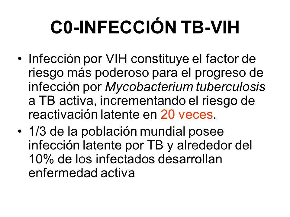 CO-INFECCIÓN TB-VIH Representa un escenario patogénico nuevo a nivel mundial y constituye un cambio serio en el diagnóstico, la epidemiologia y manejo y tratamiento de ambas entidades.
