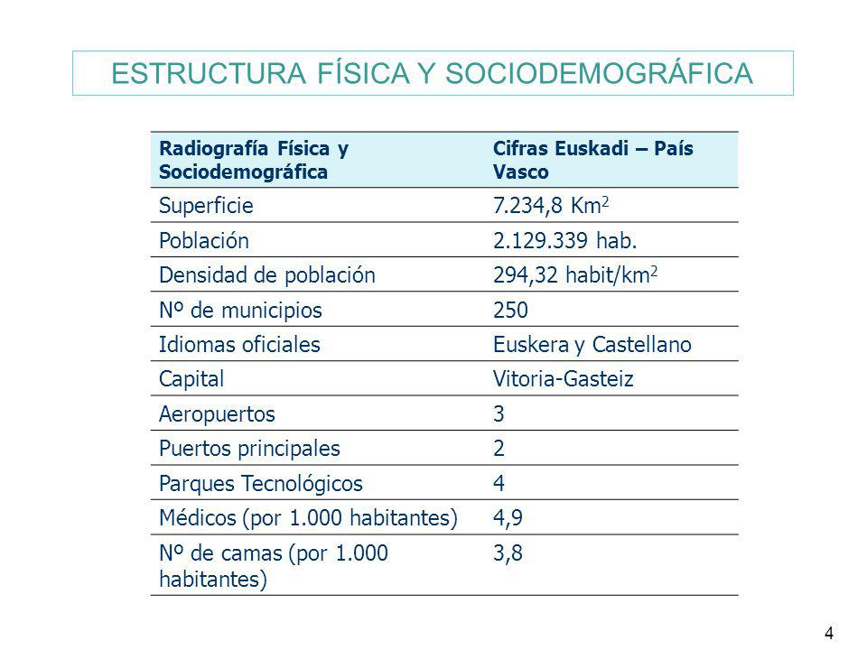 4 Radiografía Física y Sociodemográfica Cifras Euskadi – País Vasco Superficie7.234,8 Km 2 Población2.129.339 hab. Densidad de población294,32 habit/k