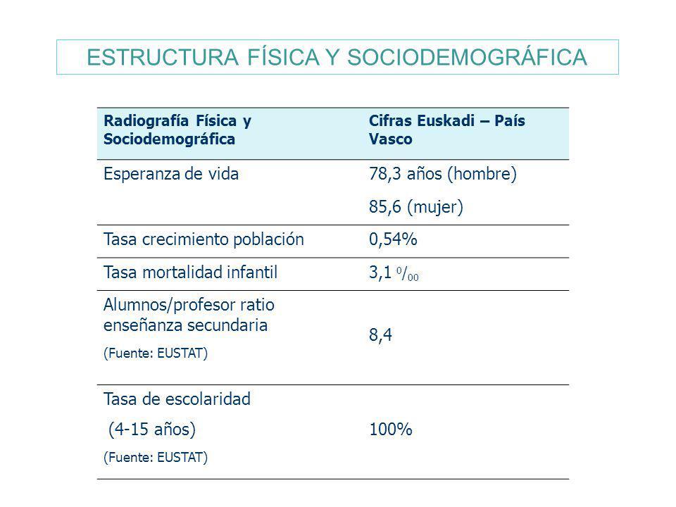 Radiografía Física y Sociodemográfica Cifras Euskadi – País Vasco Esperanza de vida78,3 años (hombre) 85,6 (mujer) Tasa crecimiento población0,54% Tas