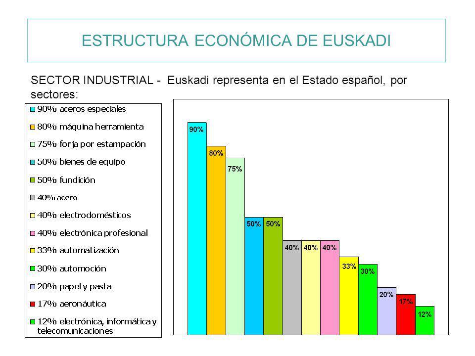 ESTRUCTURA ECONÓMICA DE EUSKADI SECTOR INDUSTRIAL - Euskadi representa en el Estado español, por sectores: