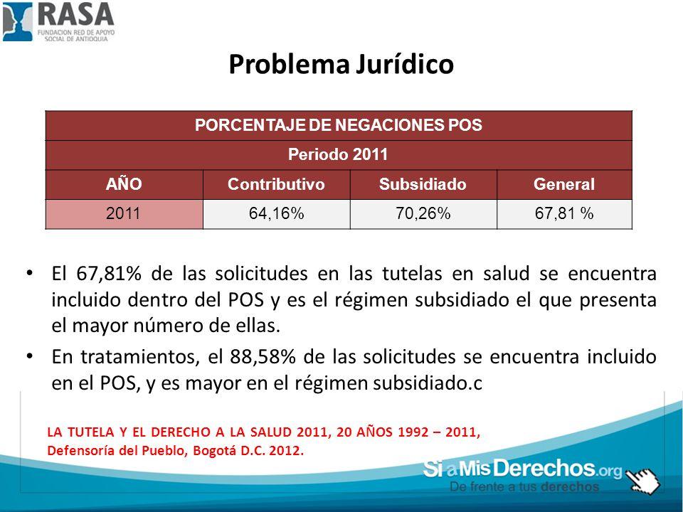 PORCENTAJE DE NEGACIONES POS Periodo 2011 AÑOContributivoSubsidiadoGeneral 201164,16%70,26%67,81 % El 67,81% de las solicitudes en las tutelas en salud se encuentra incluido dentro del POS y es el régimen subsidiado el que presenta el mayor número de ellas.