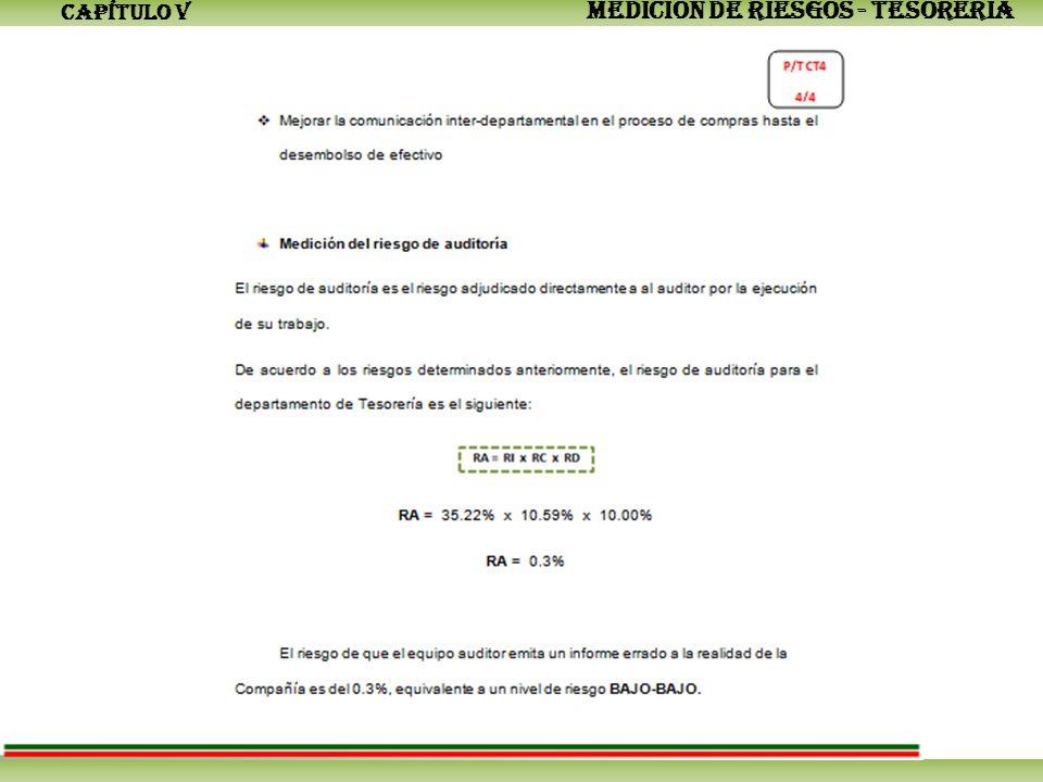 CAPÍTULO V MEDICIÓN DE RIESGOS - TESORERÍA