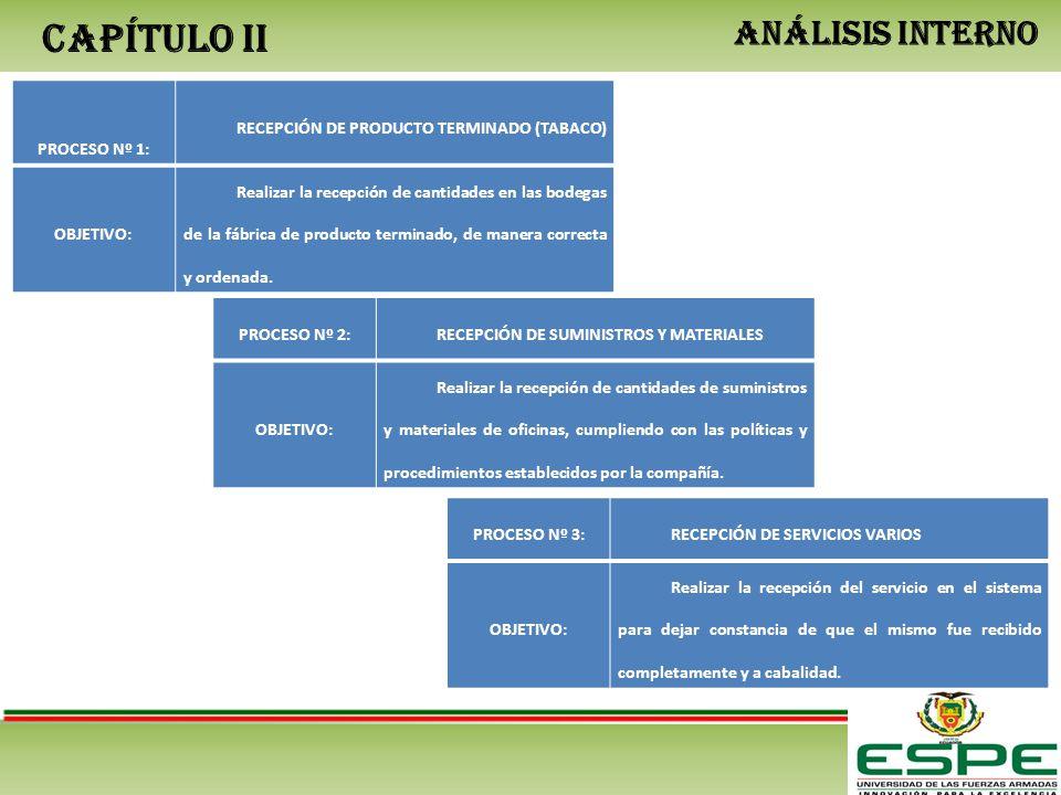 CAPÍTULO II ANÁLISIS INTERNO PROCESO Nº 1: RECEPCIÓN DE PRODUCTO TERMINADO (TABACO) OBJETIVO: Realizar la recepción de cantidades en las bodegas de la