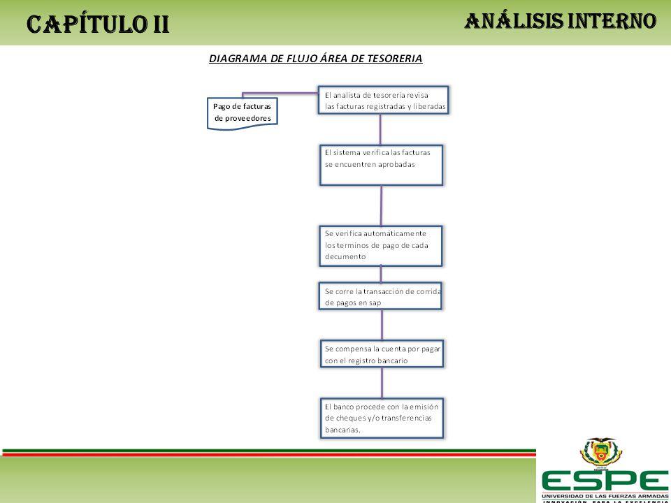 CAPÍTULO II ANÁLISIS INTERNO