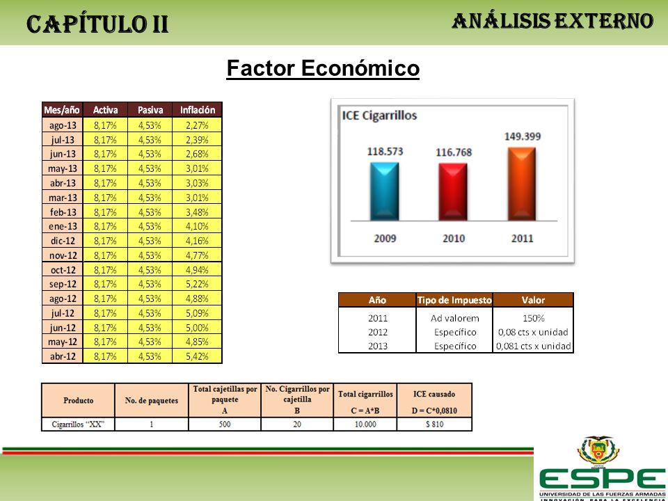 CAPÍTULO II ANÁLISIS EXTERNO Factor Económico