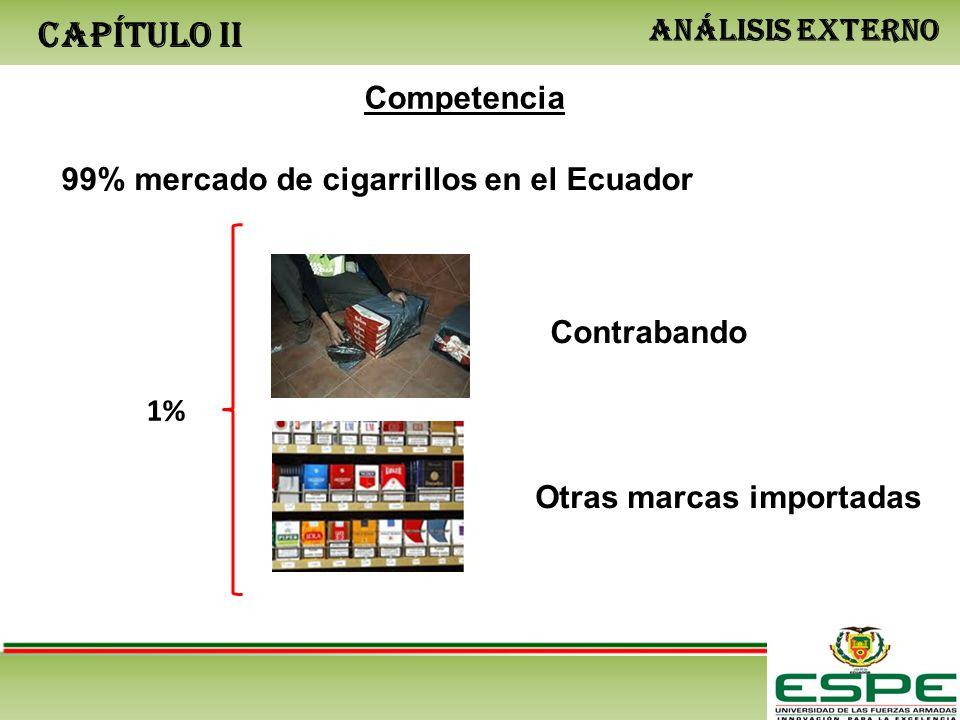 CAPÍTULO II ANÁLISIS EXTERNO Competencia 99% mercado de cigarrillos en el Ecuador 1% Contrabando Otras marcas importadas