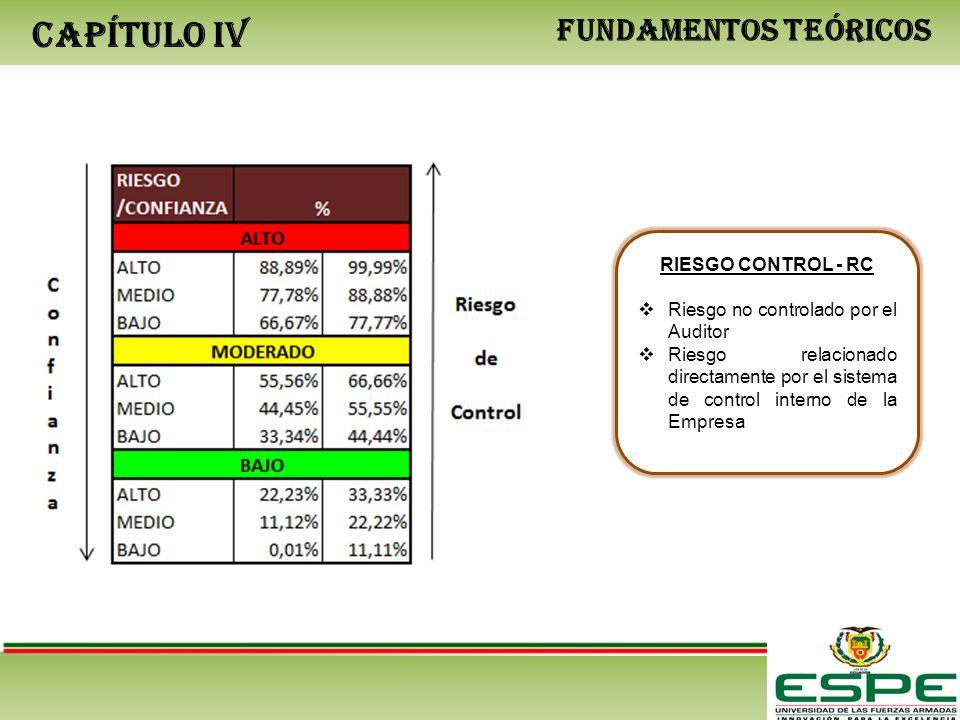 CAPÍTULO IV FUNDAMENTOS TEÓRICOS RIESGO CONTROL - RC Riesgo no controlado por el Auditor Riesgo relacionado directamente por el sistema de control int