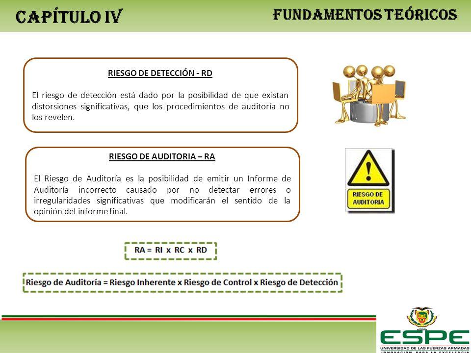 CAPÍTULO IV FUNDAMENTOS TEÓRICOS RIESGO DE DETECCIÓN - RD El riesgo de detección está dado por la posibilidad de que existan distorsiones significativas, que los procedimientos de auditoría no los revelen.