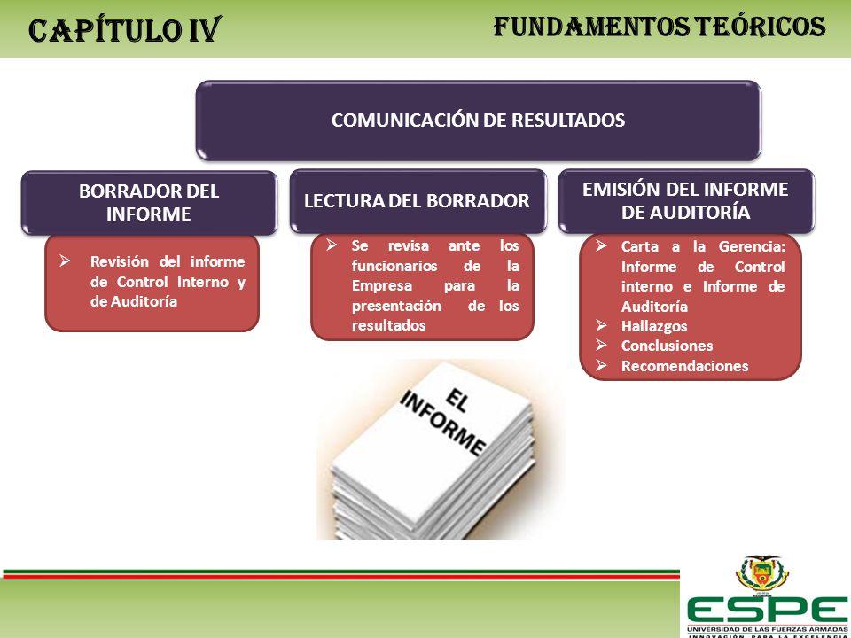 CAPÍTULO IV FUNDAMENTOS TEÓRICOS COMUNICACIÓN DE RESULTADOS Se revisa ante los funcionarios de la Empresa para la presentación de los resultados Carta