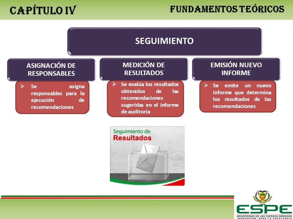 CAPÍTULO IV FUNDAMENTOS TEÓRICOS SEGUIMIENTO Se evalúa los resultados obtenidos de las recomendaciones sugeridas en el informe de auditoría Se emite un nuevo informe que determina los resultados de las recomendaciones MEDICIÓN DE RESULTADOS EMISIÓN NUEVO INFORME Se asigna responsables para la ejecución de recomendaciones ASIGNACIÓN DE RESPONSABLES
