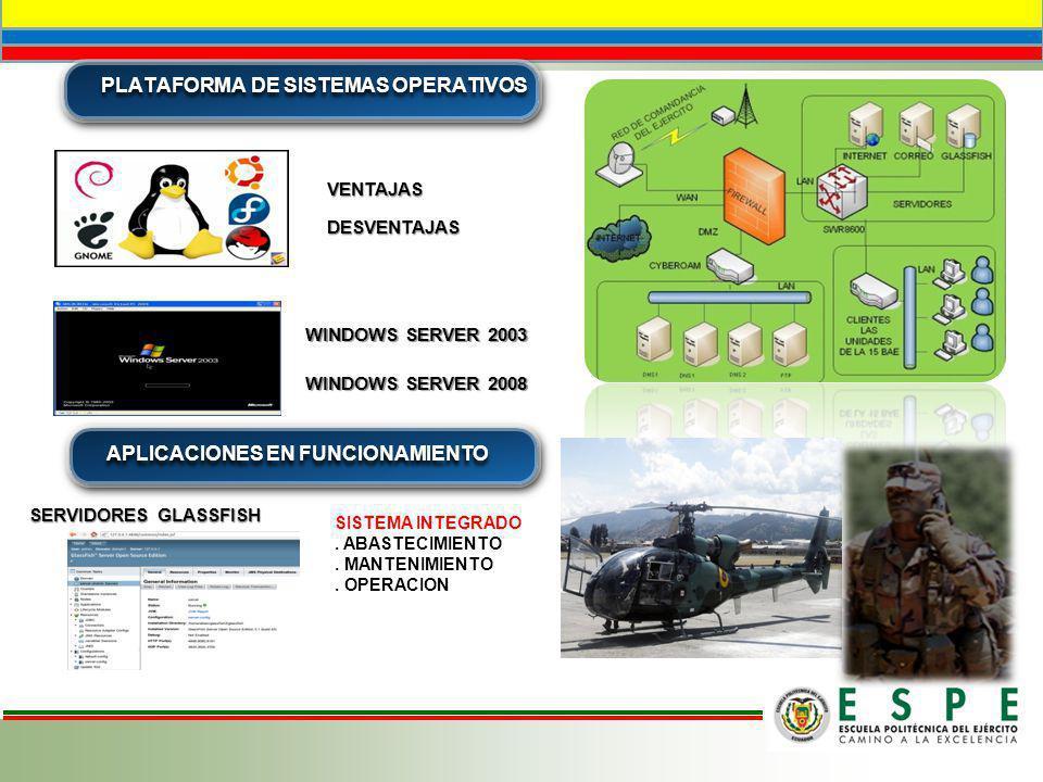 PLATAFORMA DE SISTEMAS OPERATIVOS APLICACIONES EN FUNCIONAMIENTO VENTAJAS DESVENTAJAS WINDOWS SERVER 2003 WINDOWS SERVER 2008 SERVIDORES GLASSFISH SIS
