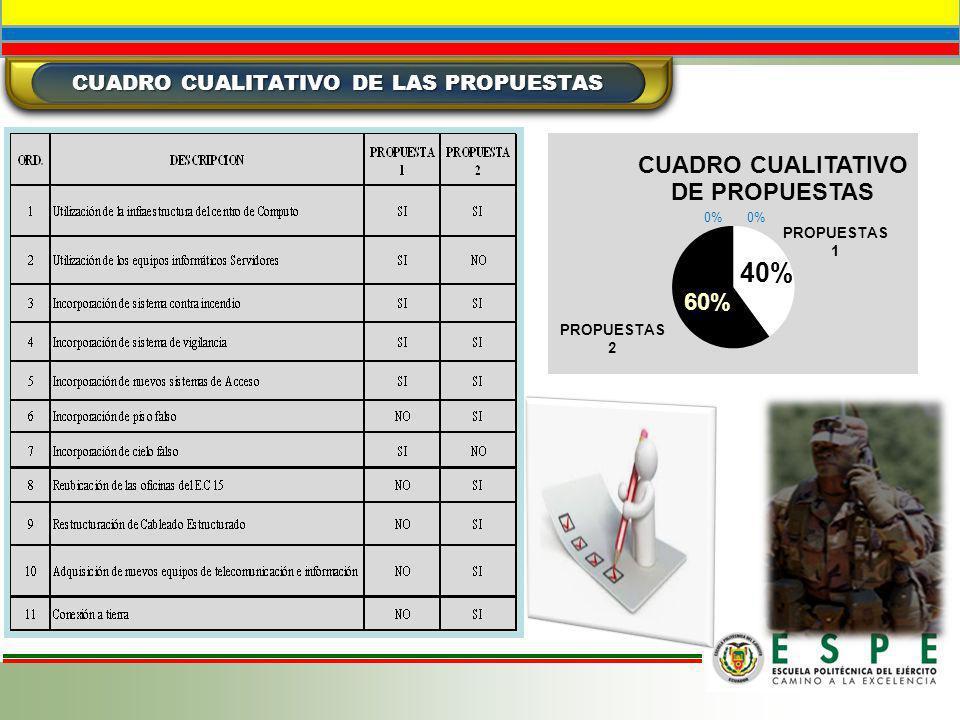 CUADRO CUALITATIVO DE LAS PROPUESTAS