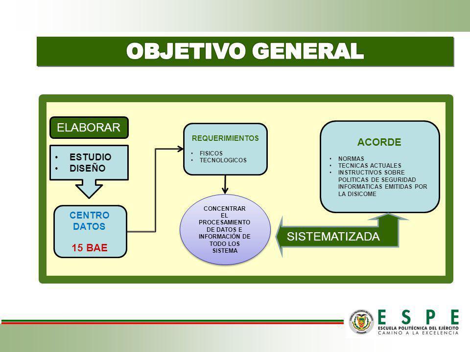 CENTRO DATOS 15 BAE REQUERIMIENTOS FISICOS TECNOLOGICOS ACORDE NORMAS TECNICAS ACTUALES INSTRUCTIVOS SOBRE POLITICAS DE SEGURIDAD INFORMATICAS EMITIDA
