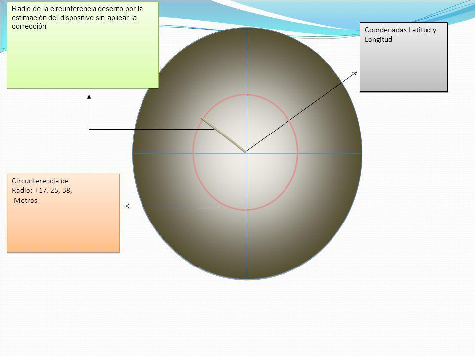 Coordenadas Latitud y Longitud Radio de la circunferencia descrito por la estimación del dispositivo sin aplicar la corrección Circunferencia de Radio: ±17, 25, 38, Metros Circunferencia de Radio: ±17, 25, 38, Metros