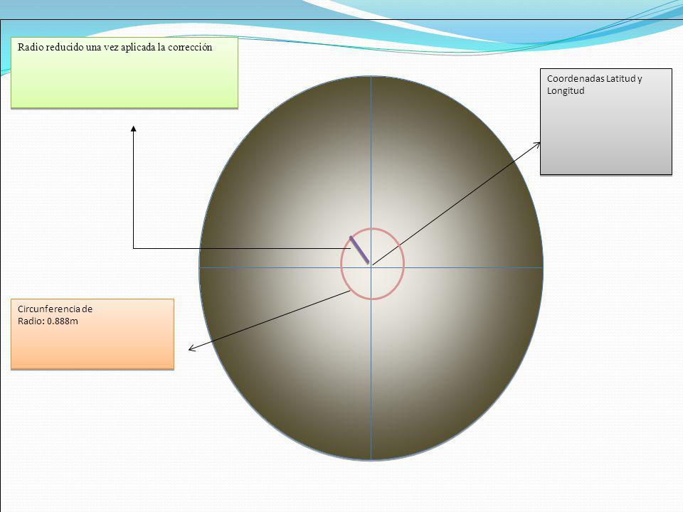 Coordenadas Latitud y Longitud Radio reducido una vez aplicada la corrección Circunferencia de Radio: 0.888m Circunferencia de Radio: 0.888m