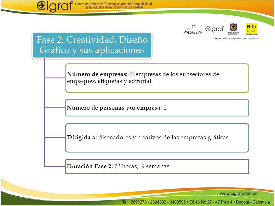Fase 2: Creatividad, Diseño Gráfico y sus aplicaciones Número de empresas: 41empresas de los subsectores de empaques, etiquetas y editorial. Número de