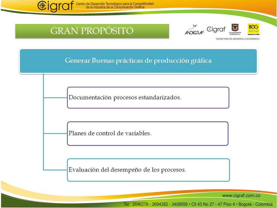 Generar Buenas prácticas de producción gráfica Documentación procesos estandarizados. Planes de control de variables. Evaluación del desempeño de los