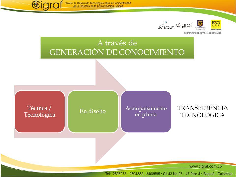 A través de GENERACIÓN DE CONOCIMIENTO A través de GENERACIÓN DE CONOCIMIENTO Técnica / Tecnológica En diseño Acompañamiento en planta TRANSFERENCIA T