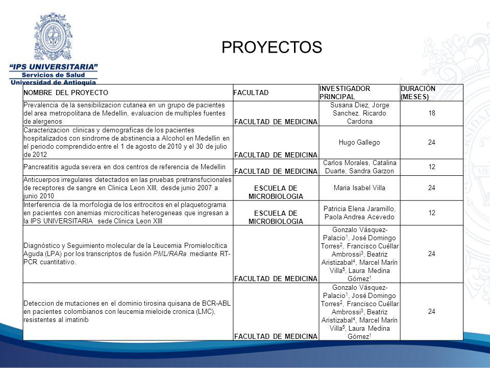 NOMBRE DEL PROYECTOFACULTAD INVESTIGADOR PRINCIPAL DURACIÓN (MESES) Prevalencia de la sensibilizacion cutanea en un grupo de pacientes del area metrop
