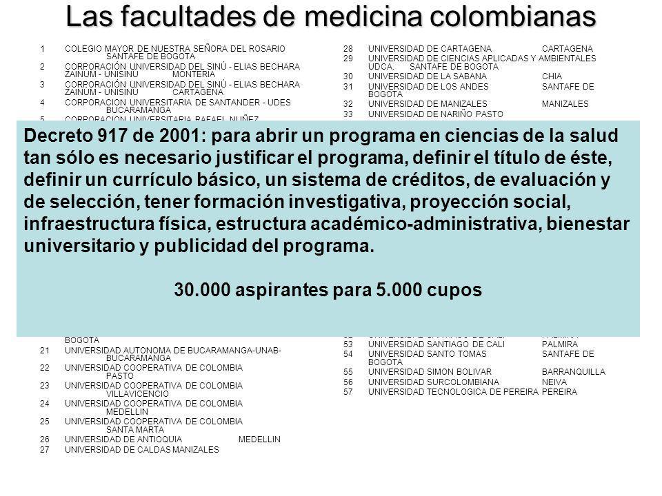Las facultades de medicina colombianas 1COLEGIO MAYOR DE NUESTRA SEÑORA DEL ROSARIO SANTAFE DE BOGOTA 2CORPORACIÓN UNIVERSIDAD DEL SINÚ - ELIAS BECHAR