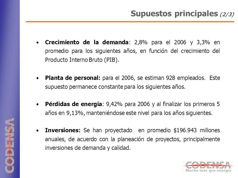 10 Crecimiento de la demanda: 2,8% para el 2006 y 3,3% en promedio para los siguientes años, en función del crecimiento del Producto Interno Bruto (PI
