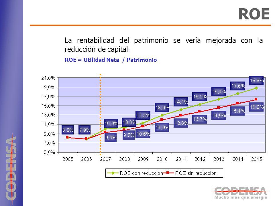 22 ROE La rentabilidad del patrimonio se vería mejorada con la reducción de capital : ROE = Utilidad Neta / Patrimonio