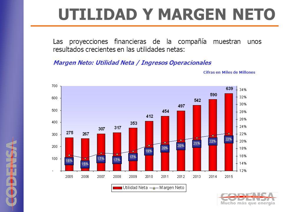24 Las proyecciones financieras de la compañía muestran unos resultados crecientes en las utilidades netas: Margen Neto: Utilidad Neta / Ingresos Oper