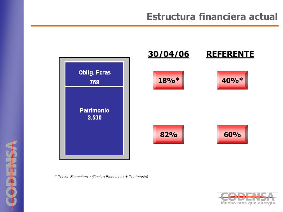 4 Estructura financiera actual * Pasivo Financiero / (Pasivo Financiero + Patrimonio) 18%* 30/04/06REFERENTE 40%* 82%60%