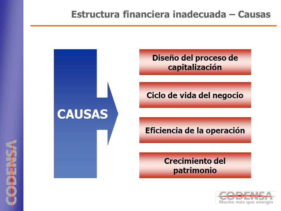 5 Estructura financiera inadecuada – Causas Ciclo de vida del negocio Eficiencia de la operación Crecimiento del patrimonio CAUSAS Diseño del proceso