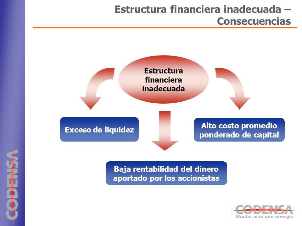 6 Estructura financiera inadecuada Baja rentabilidad del dinero aportado por los accionistas Alto costo promedio ponderado de capital Exceso de liquid
