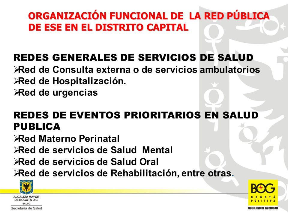 REDES GENERALES DE SERVICIOS DE SALUD Red de Consulta externa o de servicios ambulatorios Red de Hospitalización. Red de urgencias REDES DE EVENTOS PR