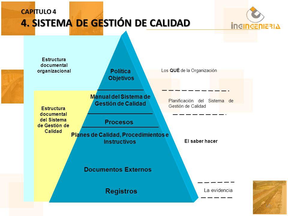 CAPITULO 4 4. SISTEMA DE GESTIÓN DE CALIDAD 10 Estructura documental del Sistema de Gestión de Calidad Estructura documental organizacional Los QUÉ de