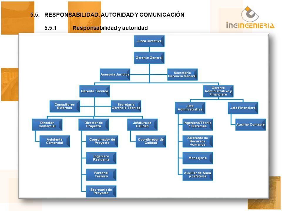 5.5.RESPONSABILIDAD, AUTORIDAD Y COMUNICACIÓN 5.5.1Responsabilidad y autoridad