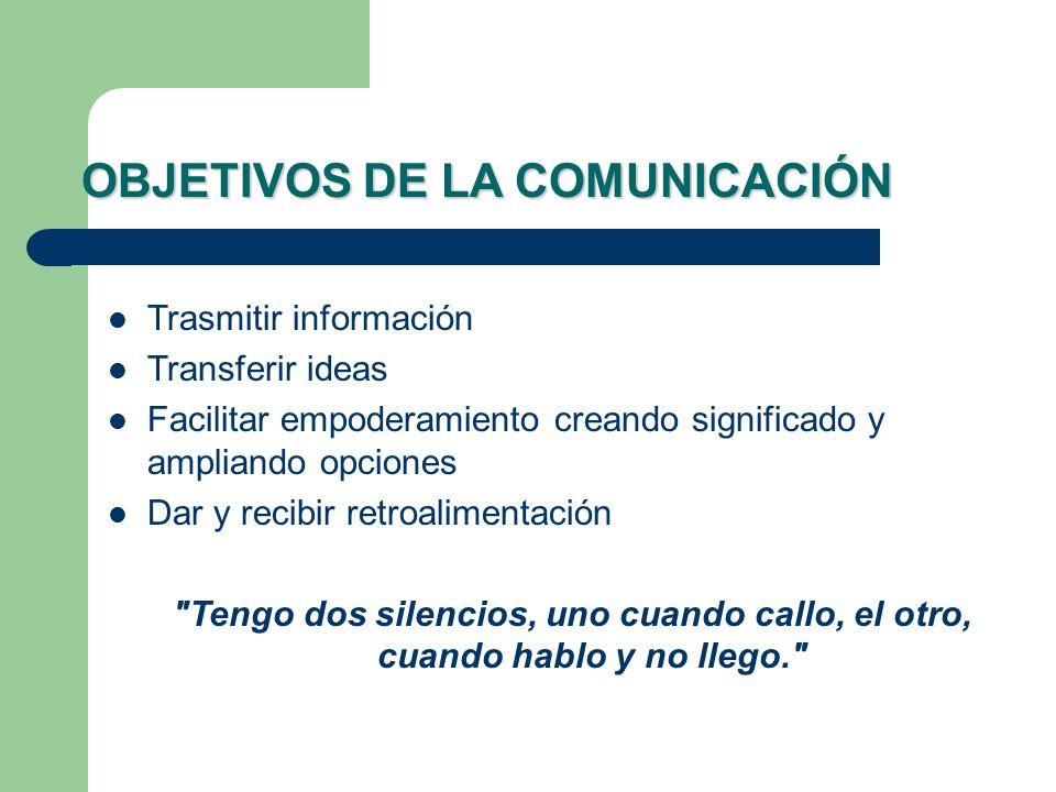 OBJETIVOS DE LA COMUNICACIÓN Trasmitir información Transferir ideas Facilitar empoderamiento creando significado y ampliando opciones Dar y recibir re