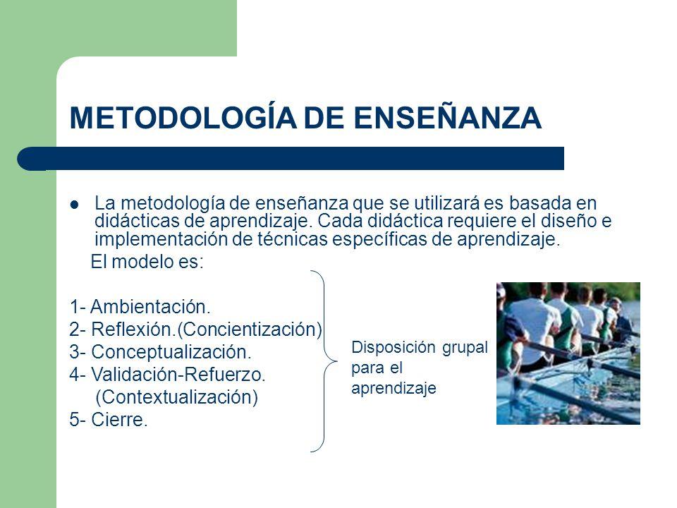 METODOLOGÍA DE ENSEÑANZA La metodología de enseñanza que se utilizará es basada en didácticas de aprendizaje. Cada didáctica requiere el diseño e impl