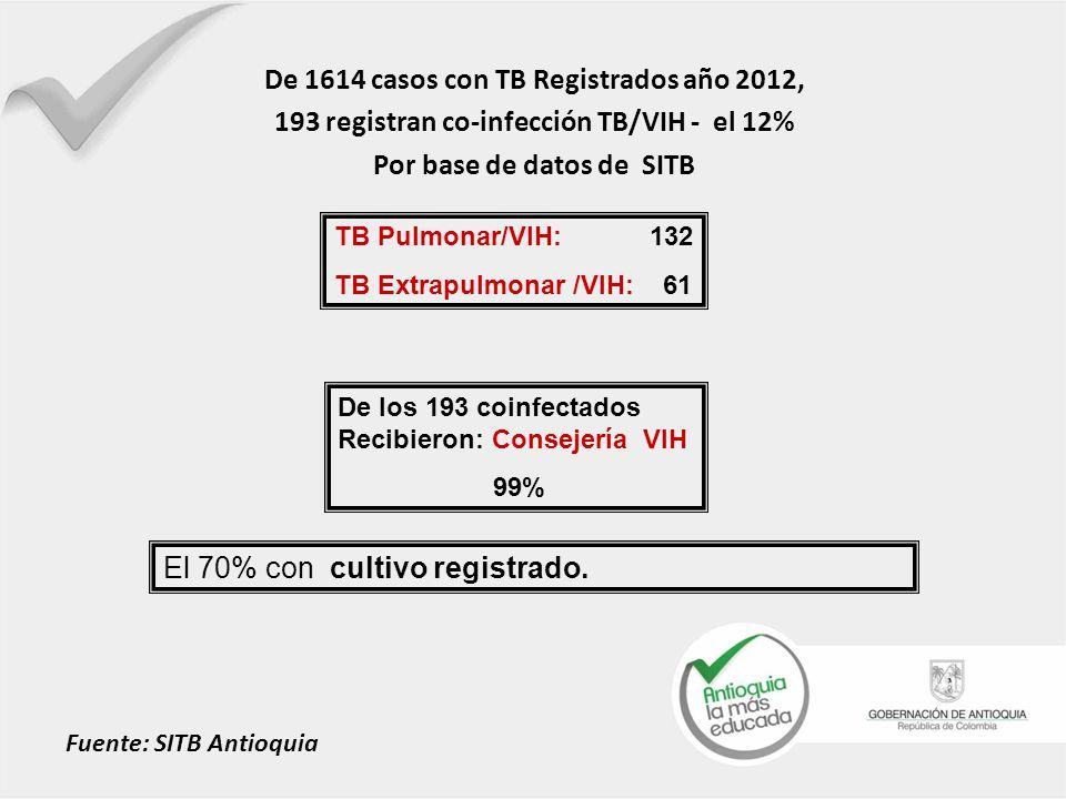 De 1614 casos con TB Registrados año 2012, 193 registran co-infección TB/VIH - el 12% Por base de datos de SITB El 70% con cultivo registrado. TB Pulm