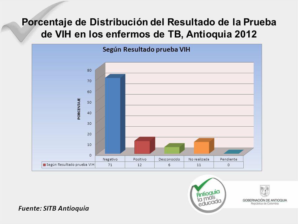 Porcentaje de Distribución del Resultado de la Prueba de VIH en los enfermos de TB, Antioquia 2012 Fuente: SITB Antioquia