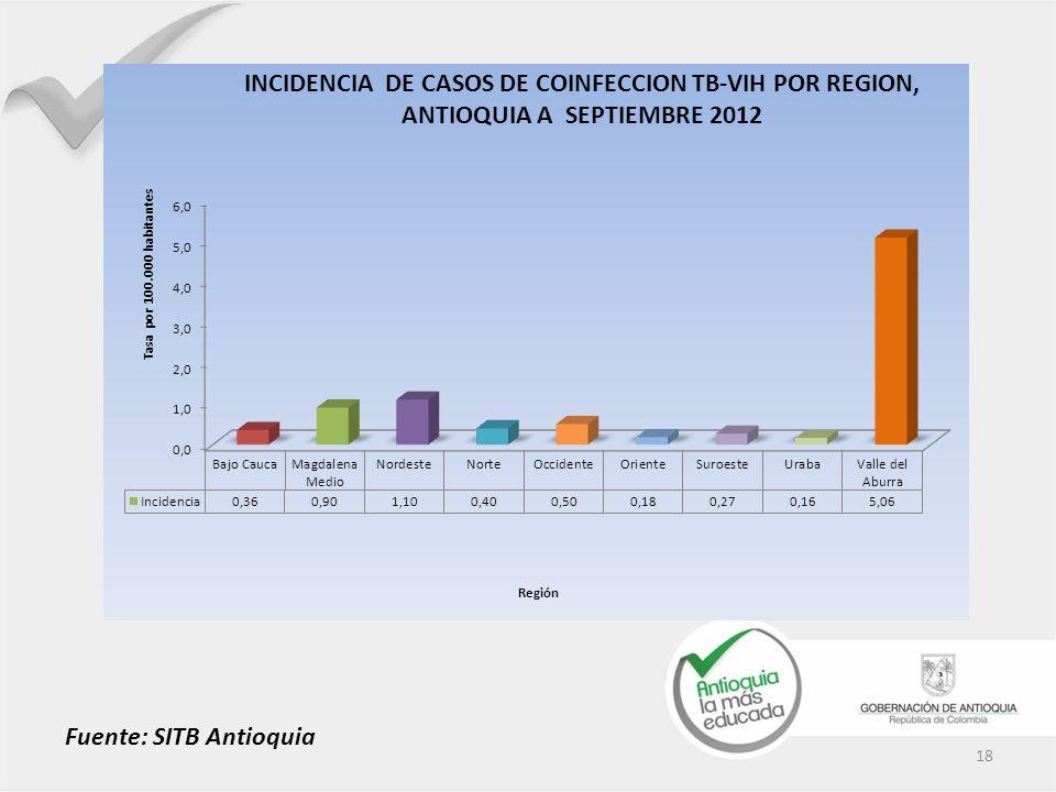 18 Fuente: SITB Antioquia