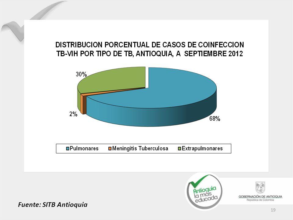 19 Fuente: SITB Antioquia