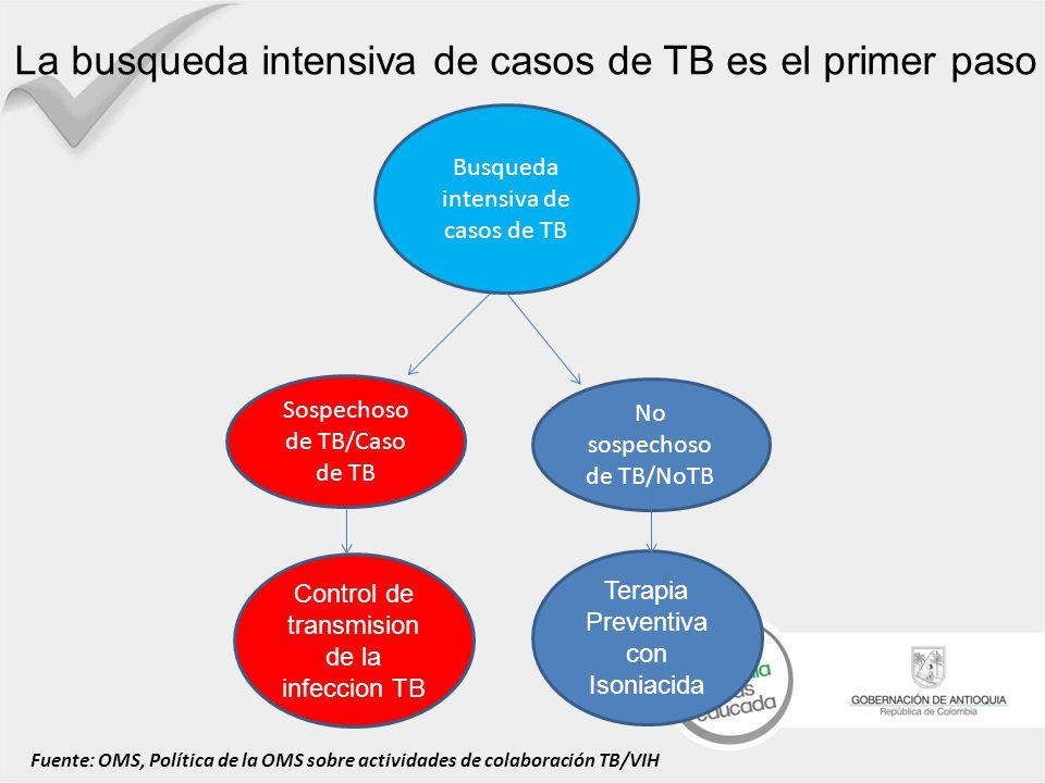 Busqueda intensiva de casos de TB Sospechoso de TB/Caso de TB No sospechoso de TB/NoTB Control de transmision de la infeccion TB Terapia Preventiva co