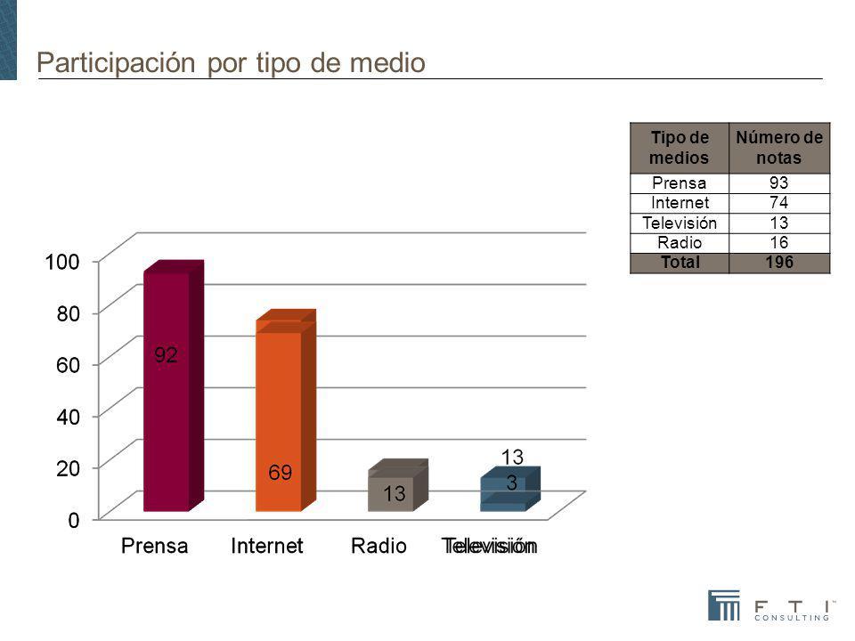 Participación por tipo de medio Tipo de medios Número de notas Prensa93 Internet74 Televisión13 Radio16 Total196