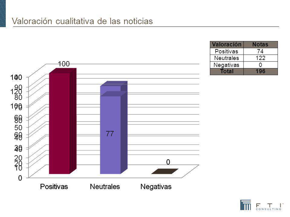 Valoración cualitativa de las noticias ValoraciónNotas Positivas74 Neutrales122 Negativas0 Total196