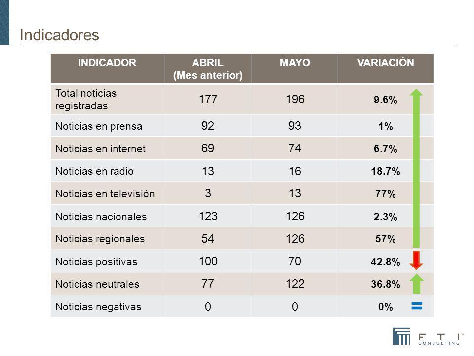 Indicadores INDICADORABRIL (Mes anterior) MAYOVARIACIÓN Total noticias registradas 177196 9.6% Noticias en prensa 9293 1% Noticias en internet 6974 6.7% Noticias en radio 1316 18.7% Noticias en televisión 313 77% Noticias nacionales 123126 2.3% Noticias regionales 54126 57% Noticias positivas 10070 42.8% Noticias neutrales 77122 36.8% Noticias negativas 00 0% =