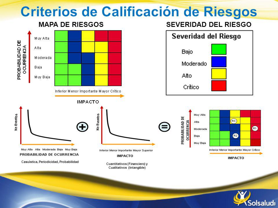 MAPA DE RIESGOSSEVERIDAD DEL RIESGO Casuística, Periodicidad, Probabilidad Cuantitativos (Financiero) y Cualitativos (Intangible)